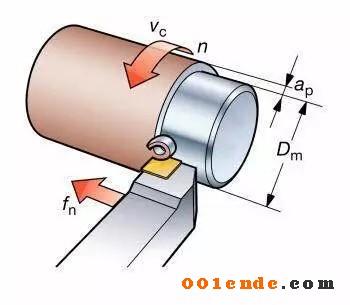 机加工刀具切削三要素对加工效率有什么影响?