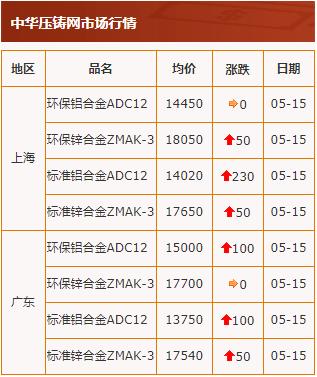 20200515中华压铸网行情