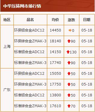 20200518中华压铸网行情
