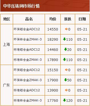 20200521中华压铸网行情