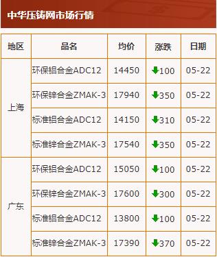 20200522中华压铸网行情