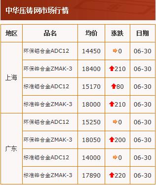20200630中华压铸网行情