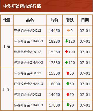 20200701中华压铸网行情