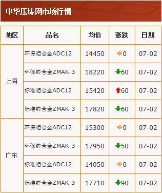 20200702中华压铸网行情