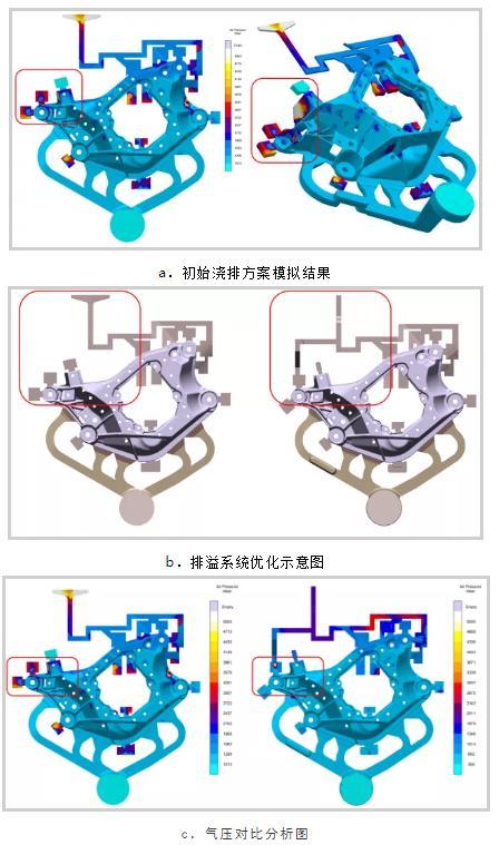 基于迈格码模拟软件分析下的铝合金横梁开发